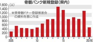 青森県の骨髄バンク新規登録者6割減