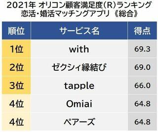 恋活・婚活マッチングアプリ 顧客満足度ランキング 1位は「with」
