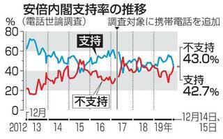 内閣支持率42%、不支持が逆転