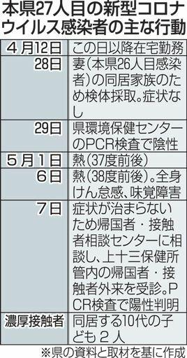 青森県内27人目コロナ感染