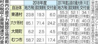 固定資産税6割減 東通村