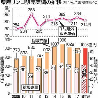 18年産青森リンゴ5年連続で1千億円突破