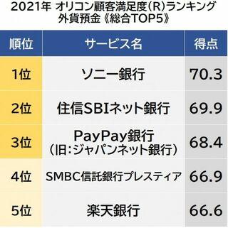 外貨預金 顧客満足度ランキング 1位は「ソニー銀行」