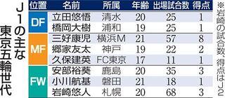 郷家(山田高出) 東京五輪世代実力者と競争/J1、22日開幕