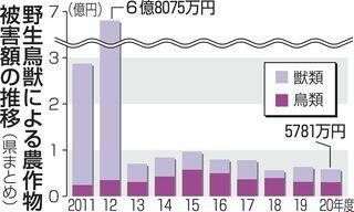鳥獣農作物被害5781万円/青森県内20年度