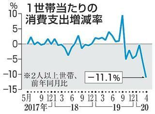 4月の消費支出、最大の落ち込み