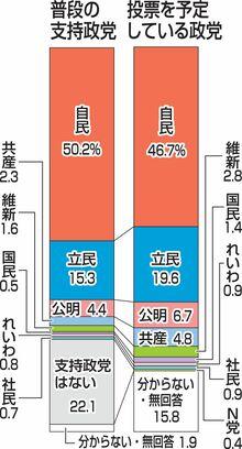 比例 自民最多46% 立民19%、公明は6%/東奥日報世論調査
