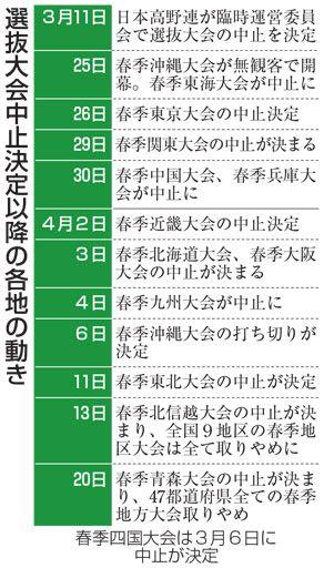 春の青森県高校野球中止に「夏もできるのか」|スポーツ|青森ニュース ...