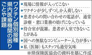 青森県内医療機関 4割「混乱」/ワクチン個別接種で