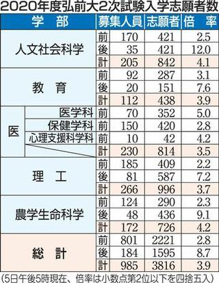弘大2次試験 前期2.8倍、後期8.7倍