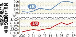 青森県農業産出額 15年連続東北1位