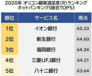 ネットバンキング 顧客満足度ランキング 1位は「イオン銀行」
