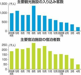 4月の青森県内宿泊者7割減/コロナ影響