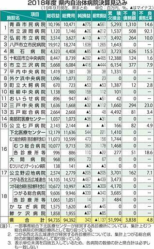 青森県内自治体病院 経常赤字半減11億円