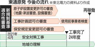 東通原発 再稼働時期明示せず/東北電、完工3年延期
