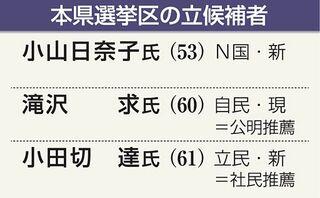 参院選青森県選挙区 当落確定は22日0時ごろ