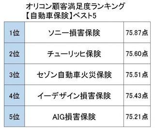 オリコン顧客満足度ランキング【保険関連】