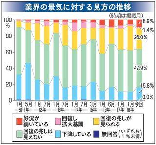 青森県内企業景気回復の実感乏しく 本紙調査