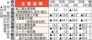 県内景気「厳しい状態続く」 日銀青森支店