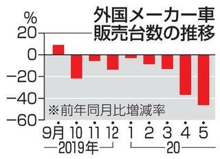 5月の輸入車販売46・4%減