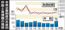 青森県内倒産倍増72件 負債総額126億円