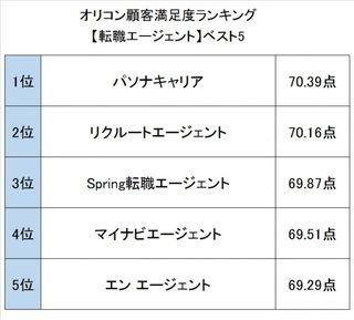オリコン顧客満足度ランキング【転職関連】