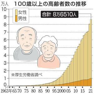 100歳以上の高齢者数の推移