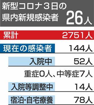 デルタ株、7月の感染者の1割に/青森県