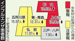 弘前保健所管内でインフル注意報再発令